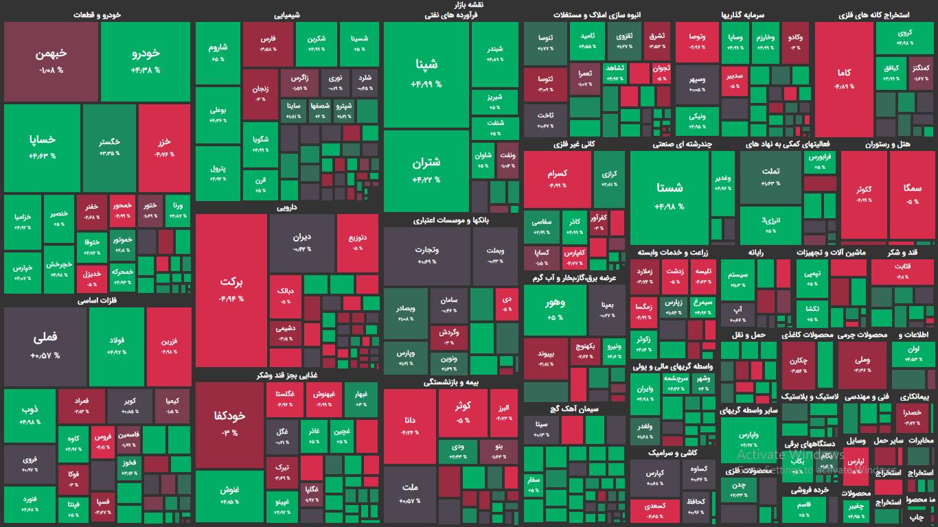 مثبت سهام های بزرگ