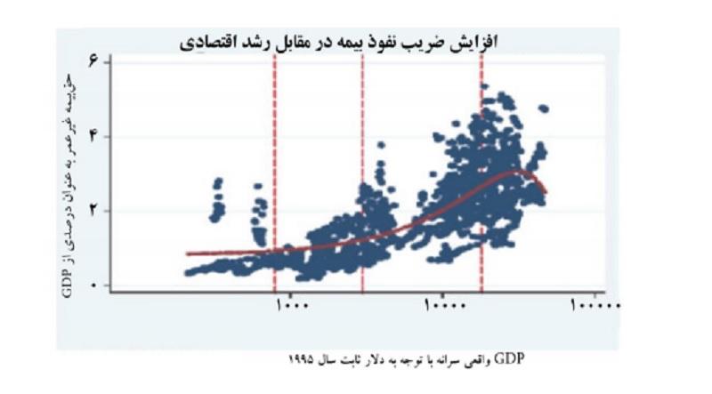 بیمه به توسعه اقتصادی کشور کمک می کند
