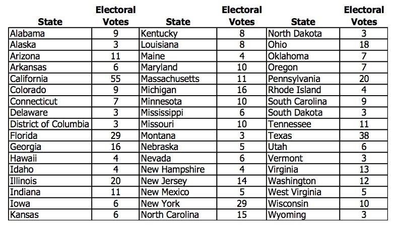 تعداد رای الکترال هر ایالت